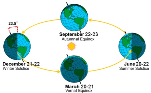 Positions of the Earth relative to the Sun at equinoxes and solstices
